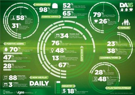 Digital NZ Report 2016: Games are popular mainstream media