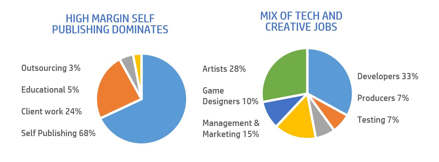 NZGame-BusinessModels-Roles