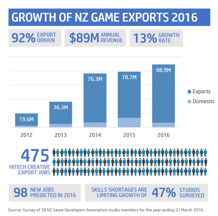 NZ Video Game Exports Continue to Grow
