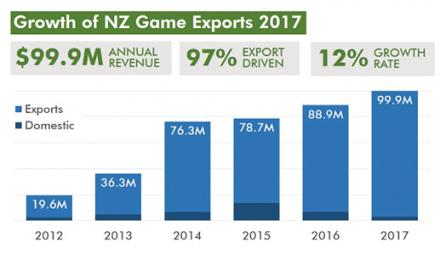 NZ Game Development Revenues Hit $100M