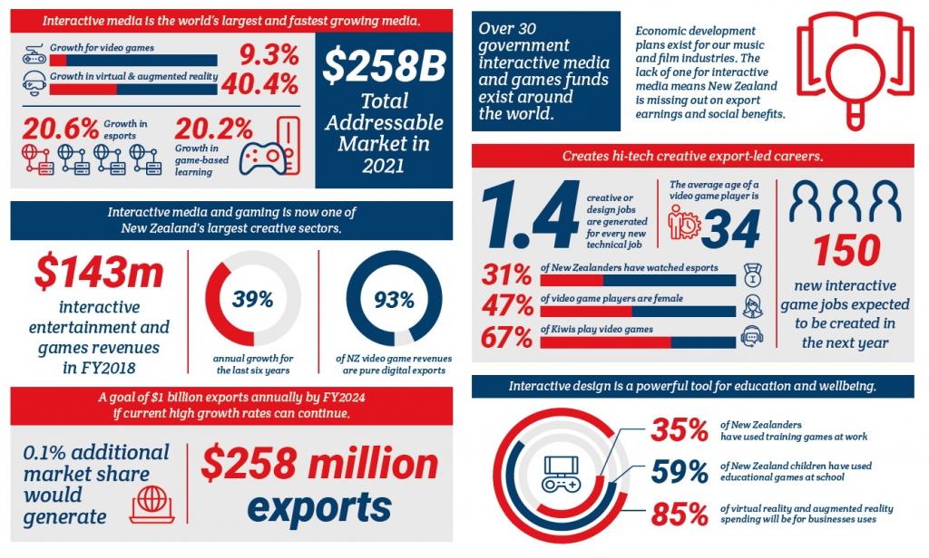 Key statistics from Interactive Aotearoa