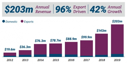 Interactive Game Exports Double in Two Years to $200m